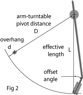 arm geometry fig 2